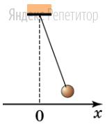 Маленький шарик, привязанный к невесомой и нерастяжимой нити, закрепленной на потолке, отклонили на небольшой угол от положения равновесия и отпустили.