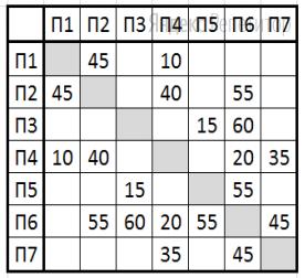 На рисунке схема дорог Н-ского района изображена в виде графа, в таблице содержатся сведения о длинах этих дорог (в километрах).