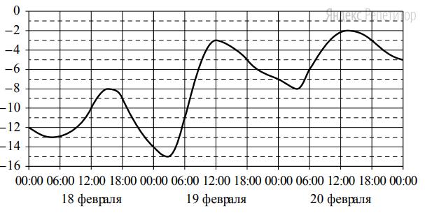 На графике показано изменение температуры воздуха на протяжении трёх суток. На горизонтальной оси отмечается число, месяц, время суток в часах; на вертикальной оси — значение температуры в градусах Цельсия.