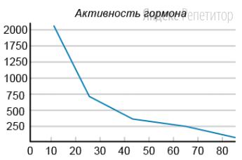 Проанализируйте график содержания в крови соматотропина в зависимости от возраста человека (по оси ... — возраст, по оси ... — концентрация гормона).
