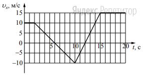 На рисунке приведён график зависимости проекции скорости тела ... от времени.