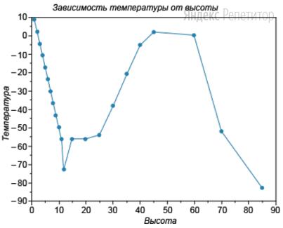 На графике изображены данные измерений температуры воздуха на различной высоте над землей. На горизонтальной оси отмечена высота (в км); на вертикальной оси — температура воздуха в градусах Цельсия.
