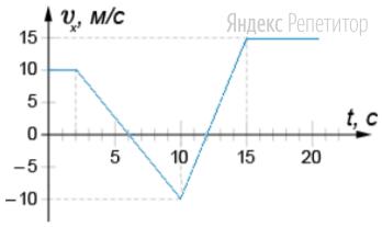 На рисунке представлен график зависимости проекции скорости тела от времени.