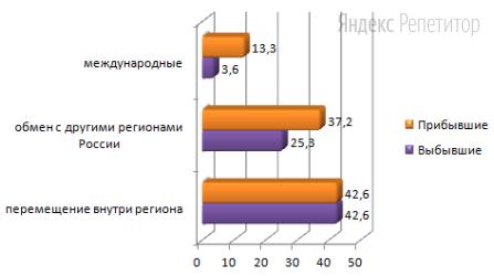 Используя данные диаграммы, определите величину миграционного прироста Новосибирской области в 2012 году.