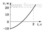 На рисунке изображен график зависимости координаты ... материальной точки, движущейся равноускоренно вдоль оси ... от времени ...