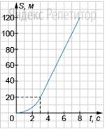 Автомобиль начинает прямолинейное движение по прямой дороге. На рисунке показан график зависимости пути автомобиля от времени, состоящий из части параболы и отрезка прямой.