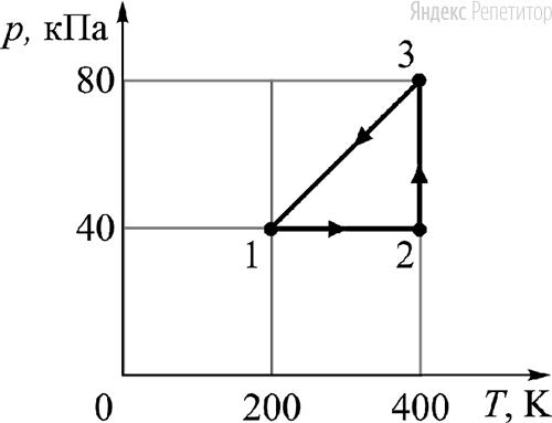 С двумя молями одноатомного идеального газа совершают циклический процесс ... (см. рисунок).