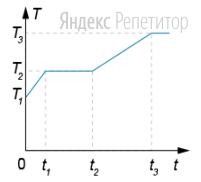 Образец вещества массой ... нагревают в калориметре. Тепловая мощность, подводимая от нагревателя к образцу, постоянна и равна .... Зависимость температуры ... в калориметре от времени ... представлена на графике. В момент ... образец находился в твёрдом состоянии.