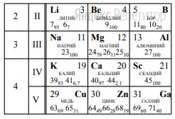 На рисунке представлен фрагмент Периодической системы элементов Д.И. Менделеева. Под названием каждого элемента приведены массовые числа его основных стабильных изотопов. При этом нижний индекс около массового числа указывает (в процентах) распространённость изотопа в природе.