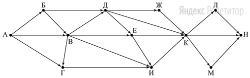На рисунке – схема дорог, связывающих пункты ..., ..., ..., ..., ..., ..., ..., ..., ..., ..., ..., ....