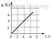 По проводнику течет постоянный электрический ток. Значение заряда, прошедшего через проводник, возрастает с течением времени согласно графику, представленному на рисунке.