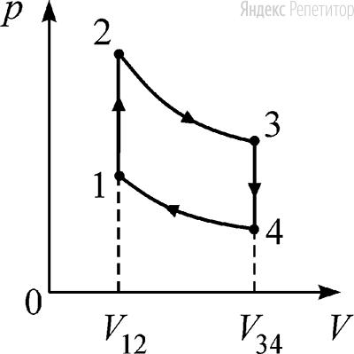 В тепловом двигателе в качестве рабочего тела используется идеальный газ, а цикл состоит из двух изохор ... и ... и двух адиабат ... и ... (см. рисунок). Известно, что в адиабатических процессах температура газа изменяется в ... раза (растёт в процессе ... и падает в процессе ...).