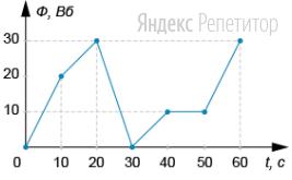 На рисунке показан график зависимости магнитного потока через замкнутый контур от времени.