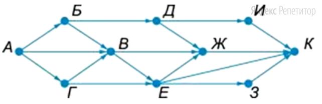 На рисунке — схема дорог, связывающих города ... По каждой дороге можно двигаться только в одном направлении, указанном стрелкой.