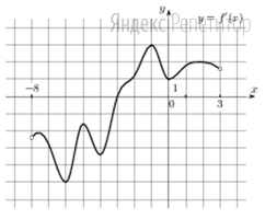 На рисунке изображён график ... — производной функции ... определенной на интервале (−8; 3).