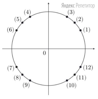 На рисунке изображена единичная (тригонометрическая) окружность, на которой отмечены и пронумерованы числами в скобках ... точек.