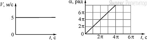 В момент времени ... с точечное тело начинает движение по окружности. На графиках показаны зависимости от времени модуля скорости ... этого тела и угла поворота ... относительно начального положения.