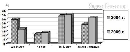 В ходе социологических опросов 2004 и 2009 годов предлагалась такая формулировка одного из пунктов анкеты: «В каком возрасте сейчас заканчивается детство и начинается взрослая жизнь?» Полученные данные представлены в диаграмме: