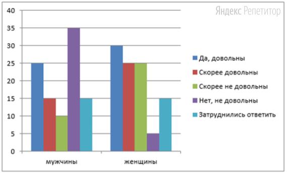 В ходе социологического опроса мужчинам и женщинам страны ... задавали вопрос: «Довольны ли Вы общественным транспортом?». Полученные результаты (в ... от числа опрошенных) представлены в виде диаграммы.