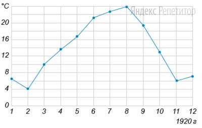 На рисунке жирными точками показана среднемесячная температура воздуха в Сочи за каждый месяц ...года. По горизонтали указываются месяцы, по вертикали — температура в градусах Цельсия. Для наглядности жирные точки соединены линией.