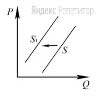 На графике изображено изменение предложения линолеума на потребительском рынке: кривая предложения переместилась из положения ... в положение ... (На графике ... – цена товара; ... – количество товара).