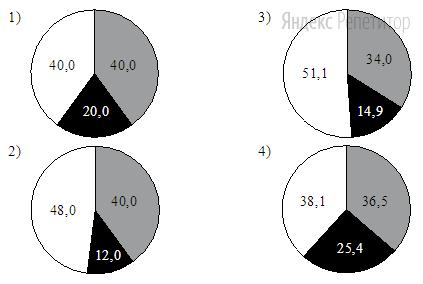 На какой диаграмме распределение массовых долей элементов соответствует количественному составу сульфата меди(...)?