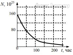 Дан график зависимости числа нераспавшихся ядер эрбия ... от времени.