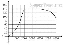 На графике показана зависимость крутящего момента автомобильного двигателя от числа его оборотов в минуту. На оси абсцисс откладывается число оборотов в минуту, на оси ординат — крутящий момент в Н...м.