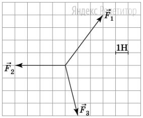 На тело действуют три силы, лежащие в одной плоскости так, как изображено на рисунке.
