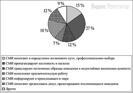 Результаты опроса (в ... от числа отвечавших) представлены в графической форме.