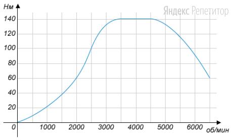 На графике изображена зависимость крутящего момента автомобильного двигателя от числа его оборотов в минуту. На оси абсцисс откладывается число оборотов в минуту. На оси ординат – крутящий момент в Н...м. Чтобы автомобиль начал движение, крутящий момент должен быть не менее ... Н...м.