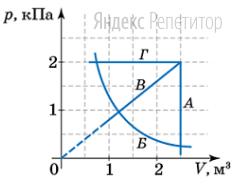 На рисунке изображены графики зависимости давления газа ... от объема ...