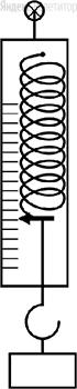 Определите показания динамометра, изображенного на рисунке, если верхний штрих шкалы соответствует ненагруженному динамометру, цена деления равна ... Н, а погрешность прямого измерения модуля силы равна половине цены деления.