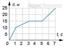 На рисунке представлен график зависимости пути ... пройденного материальной точкой, от времени ...