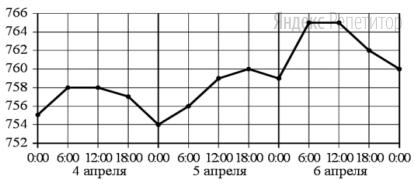 На рисунке точками показано атмосферное давление в некотором городе на протяжении трёх суток с 4 по 6 апреля 2013 года. В течение суток давление измеряется 4 раза: в 00:00, в 06:00, в 12:00 и в 18:00. По горизонтали указывается время суток и дата, по вертикали — давление в миллиметрах ртутного столба. Для наглядности точки соединены линией.