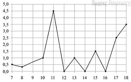 По горизонтали указываются числа месяца, по вертикали — количество осадков, выпавших в соответствующий день, в миллиметрах. Для наглядности жирные точки на рисунке соединены линией.