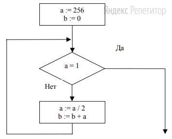 Запишите значение переменной ... после выполнения фрагмента алгоритма: