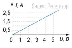 Используя приведенную на рисунке зависимость силы тока в проводнике от напряжения между его концами, определите значение сопротивления проводника (в Ом).