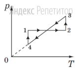 На рисунке в системе координат ... изображен замкнутый цикл ... совершенный газом постоянной массы (... – давление, ... – абсолютная температура).