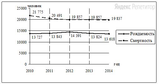 В каком году из показанных на графике рождаемость населения была наименьшая?