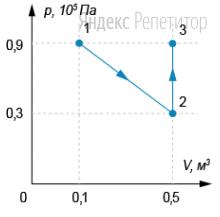 На ...-диаграмме показан процесс изменения состояния ... моля идеального одноатомного газа.