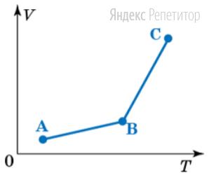 Идеальный газ постоянной массы переходит из состояния ... в состояние ... а затем – в состояние ...