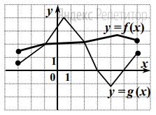 На рисунке изображены графики функций ... и ... заданных на промежутке ...