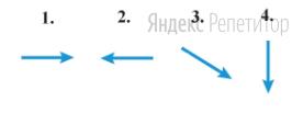 Куда в этот момент направлен вектор действующей на точку силы?