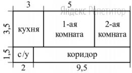 Квартира состоит из двух комнат, кухни, коридора и санузла (см. чертёж). Кухня имеет размеры 3,5 м на 3 м, первая комната — 3,5 м на 5 м, санузел имеет размеры 1,5 м на 2 м, длина коридора 9,5 м.