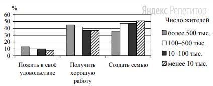 Полученные результаты представлены в виде гистограммы.