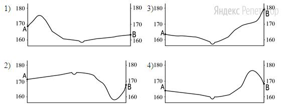 На рисунках представлены варианты профиля рельефа местности, построенные на основе карты по линии ...–... разными учащимися.
