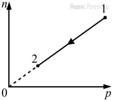 При переводе идеального газа из состояния 1 в состояние 2 концентрация молекул ... пропорциональна давлению ... (см. рисунок). Масса газа в процессе остаётся постоянной.