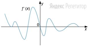 На рисунке изображен график производной функции ...