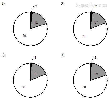 На какой диаграмме распределение массовых долей элементов соответствует количественному составу гидроксида бария?